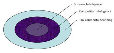 environmentalscanning